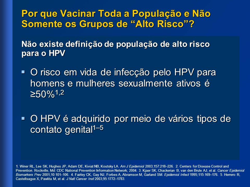 O risco em vida de infecção pelo HPV para homens e mulheres sexualmente ativos é 50% 1,2 O risco em vida de infecção pelo HPV para homens e mulheres s