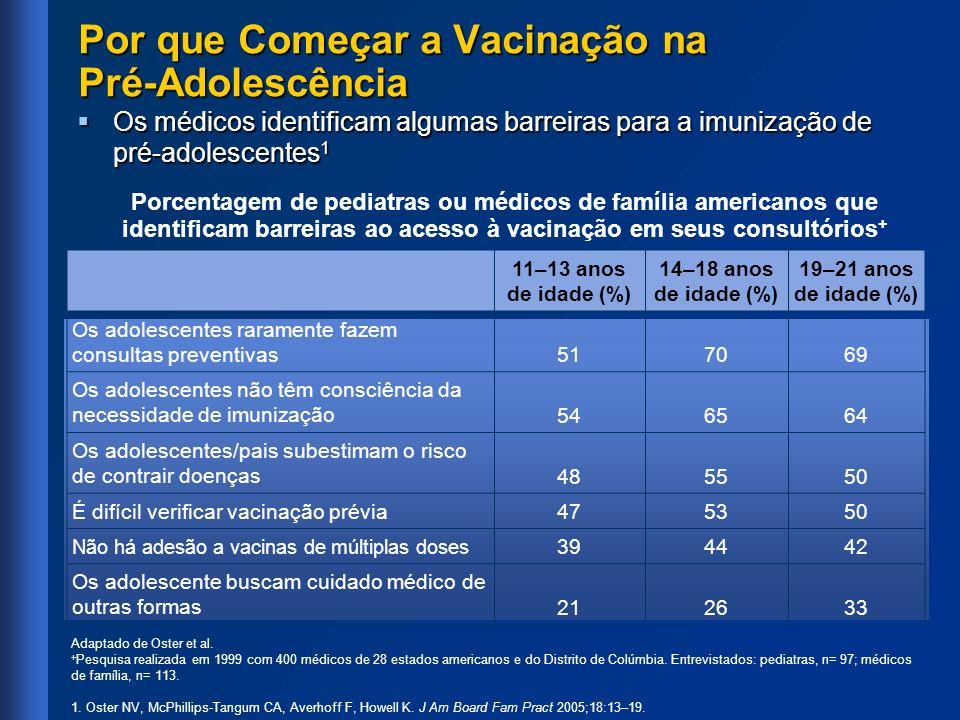 Por que Começar a Vacinação na Pré-Adolescência Os médicos identificam algumas barreiras para a imunização de pré-adolescentes 1 Os médicos identifica