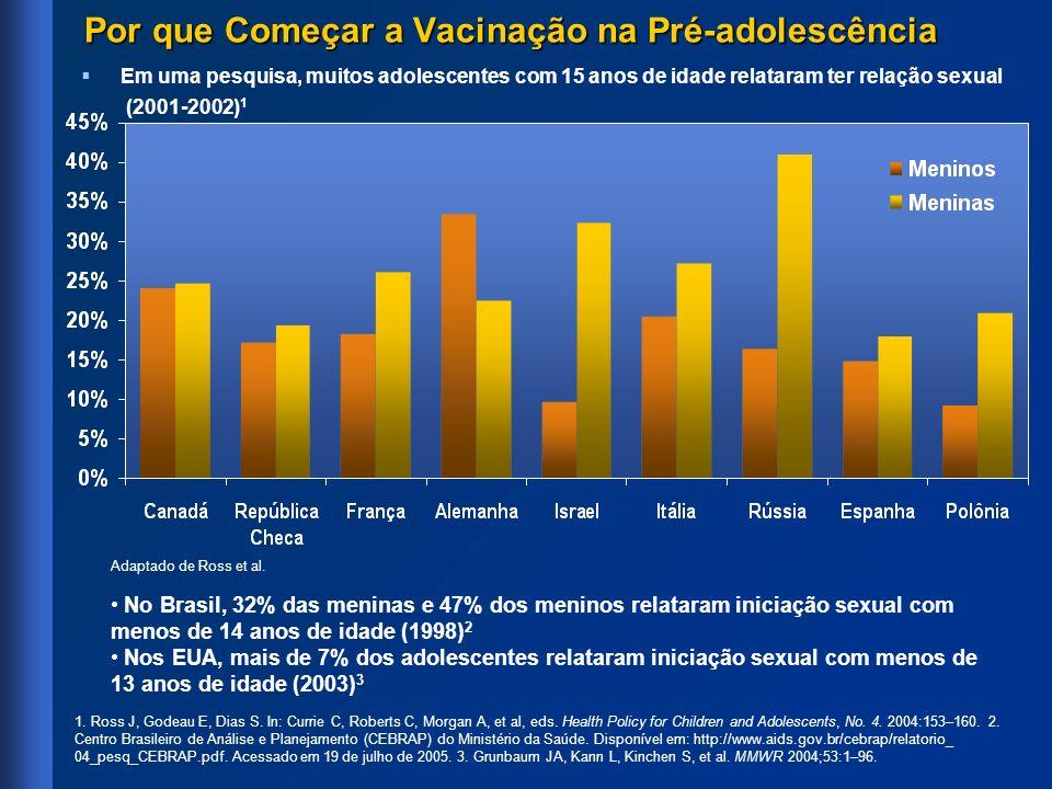 Em uma pesquisa, muitos adolescentes com 15 anos de idade relataram ter relação sexual (2001-2002) 1 Por que Começar a Vacinação na Pré-adolescência 1