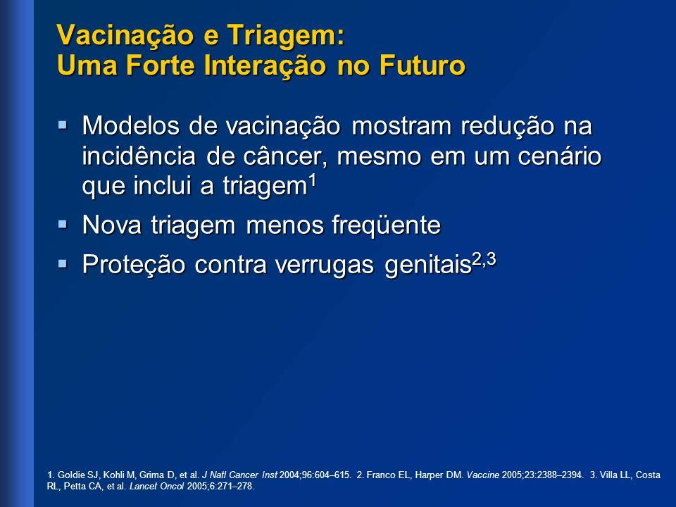 Vacinação e Triagem: Uma Forte Interação no Futuro Modelos de vacinação mostram redução na incidência de câncer, mesmo em um cenário que inclui a tria