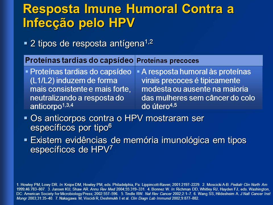 Subestudo da Imunogenicidade de Adolescentes com a Vacina Quadrivalente Recombinante Contra Papilomavírus Humano (Tipos 6, 11, 16 e 18) Fase III: Desenho do Estudo Faixa Etária N Inscritos MulheresHomens 10–15 anos de idade506510 16–23 anos de idade (transição)513 A vacina quadrivalente recombinante contra papilomavírus humano (tipos 6, 11, 16 e 18) administrada por via intramuscular no dia 1, mês 2 e mês 6 A vacina quadrivalente recombinante contra papilomavírus humano (tipos 6, 11, 16 e 18) administrada por via intramuscular no dia 1, mês 2 e mês 6 Desfechos primários: Imunogenicidade Desfechos primários: Imunogenicidade Níveis de anticorpos séricos para HPV-6, 11, 16 e 18/Proteínas L1 medidas no dia 1, mês 3 e mês 7.