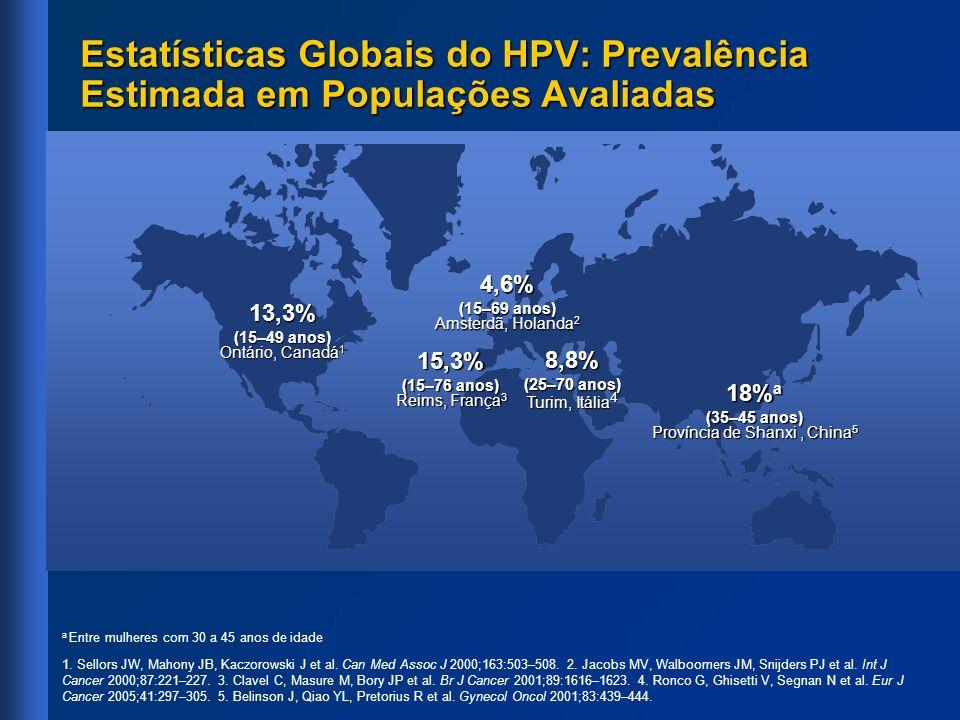 Estatísticas Globais do HPV: Prevalência Estimada em Populações Avaliadas 13,3% (15–49 anos) Ontário, Canadá 1 15,3% (15–76 anos) Reims, França 3 8,8%