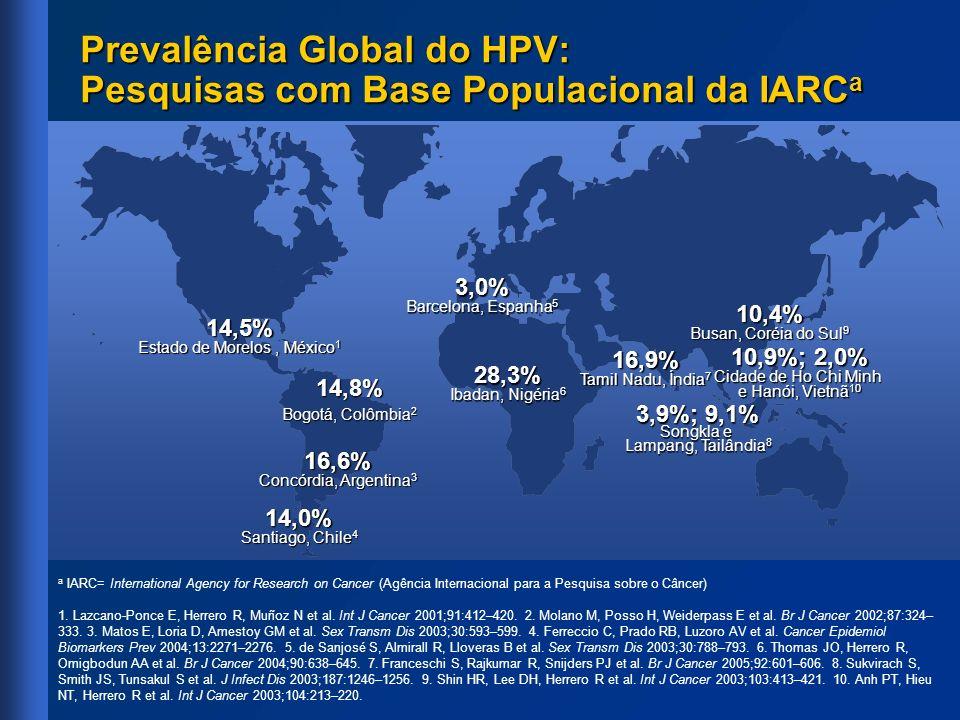 Prevalência Global do HPV: Pesquisas com Base Populacional da IARC a 16,6% Concórdia, Argentina 3 28,3% Ibadan, Nigéria 6 3,0% Barcelona, Espanha 5 3,