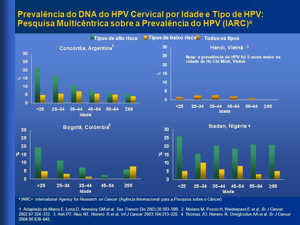 3 Prevalência do DNA do HPV Cervical por Idade e Tipo de HPV: Pesquisa Multicêntrica sobre a Prevalência do HPV (IARC) a Tipos de alto risco Tipos de