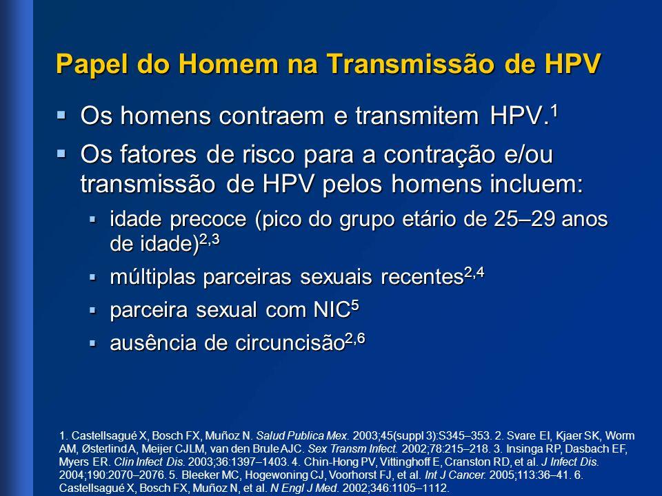 Papel do Homem na Transmissão de HPV Os homens contraem e transmitem HPV. 1 Os homens contraem e transmitem HPV. 1 Os fatores de risco para a contraçã