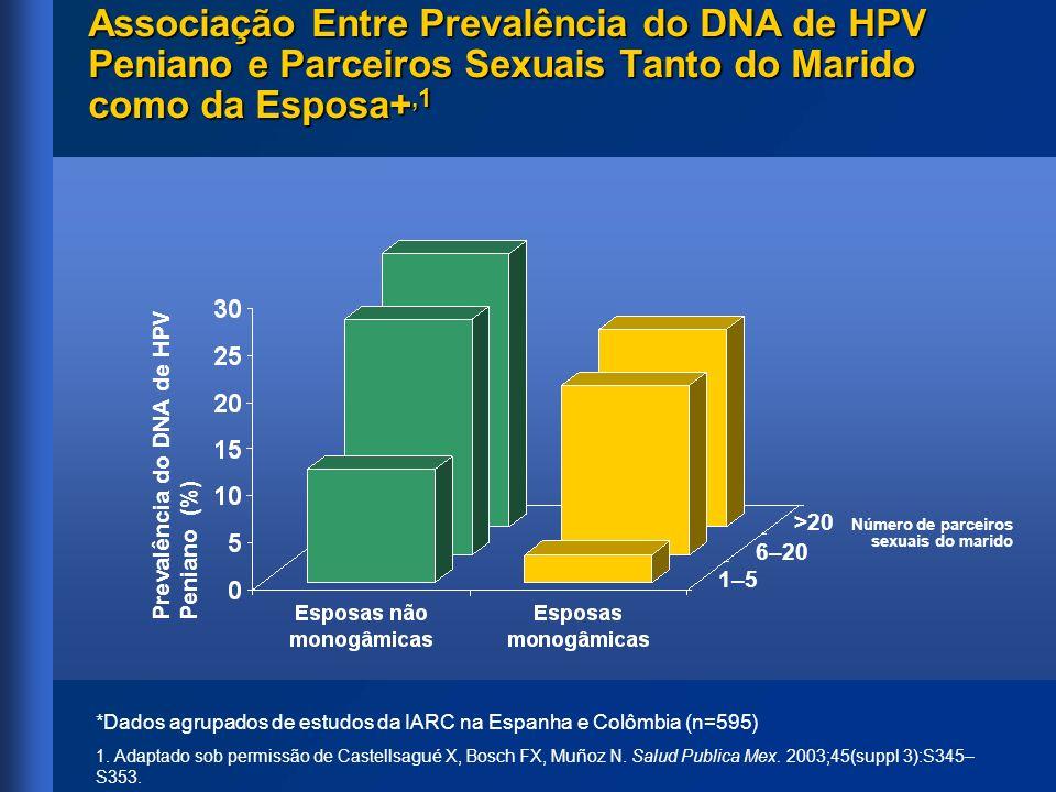 Associação Entre Prevalência do DNA de HPV Peniano e Parceiros Sexuais Tanto do Marido como da Esposa+,1 *Dados agrupados de estudos da IARC na Espanh