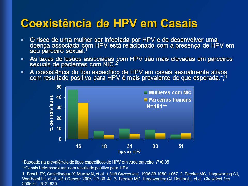 Coexistência de HPV em Casais O risco de uma mulher ser infectada por HPV e de desenvolver uma doença associada com HPV está relacionado com a presenç