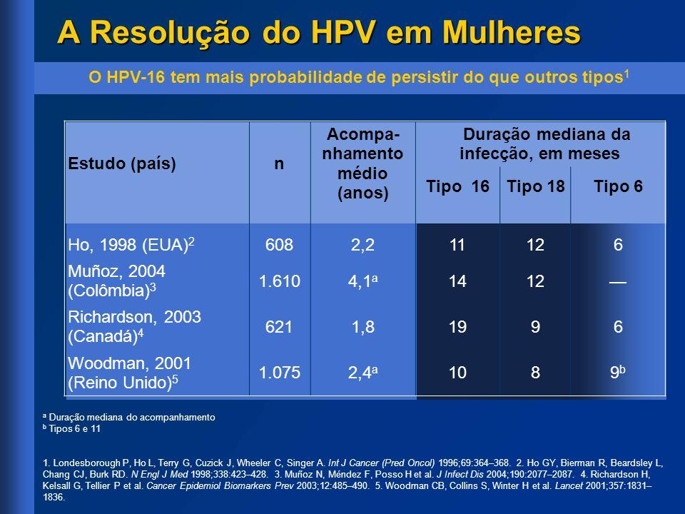 Estudo (país)n Acompa- nhamento médio (anos) Duração mediana da infecção, em meses Tipo 16Tipo 18Tipo 6 Ho, 1998 (EUA) 2 6082,211126 Muñoz, 2004 (Colô