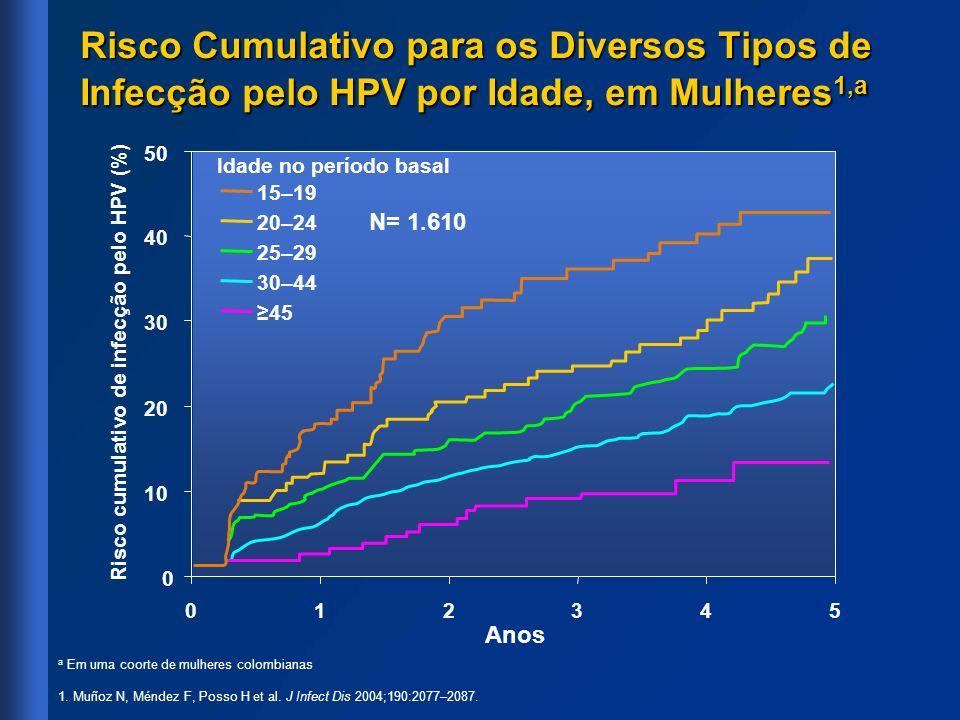 Estudo (país)n Acompa- nhamento médio (anos) Duração mediana da infecção, em meses Tipo 16Tipo 18Tipo 6 Ho, 1998 (EUA) 2 6082,211126 Muñoz, 2004 (Colômbia) 3 1.6104,1 a 1412 Richardson, 2003 (Canadá) 4 6211,81996 Woodman, 2001 (Reino Unido) 5 1.0752,4 a 1089b9b A Resolução do HPV em Mulheres a Duração mediana do acompanhamento b Tipos 6 e 11 1.