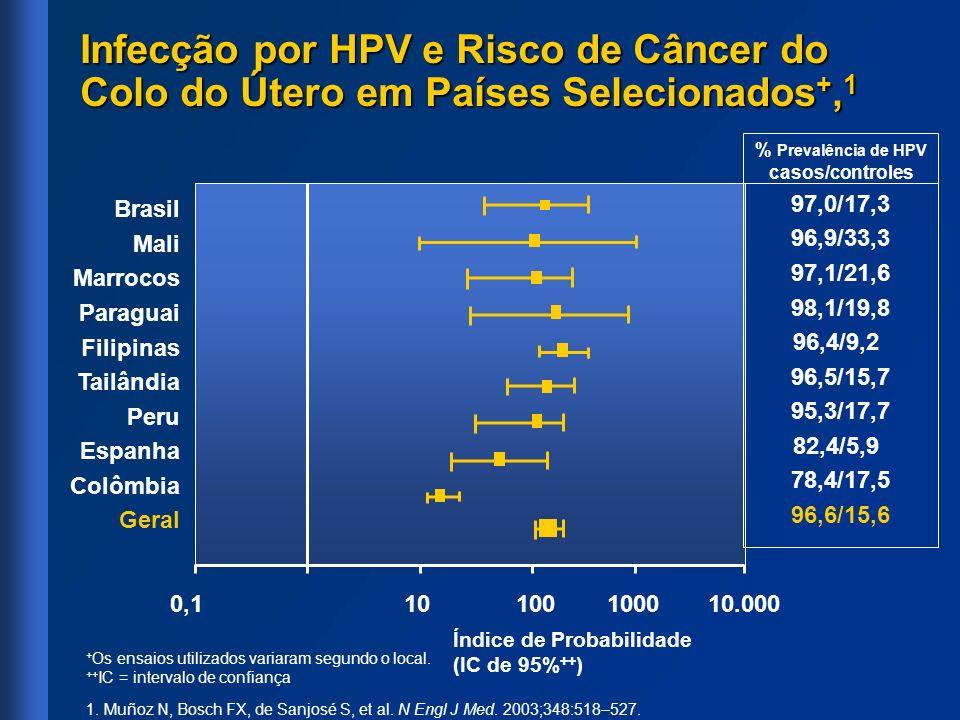 Infecção por HPV e Risco de Câncer do Colo do Útero em Países Selecionados +, 1 + Os ensaios utilizados variaram segundo o local. ++ IC = intervalo de