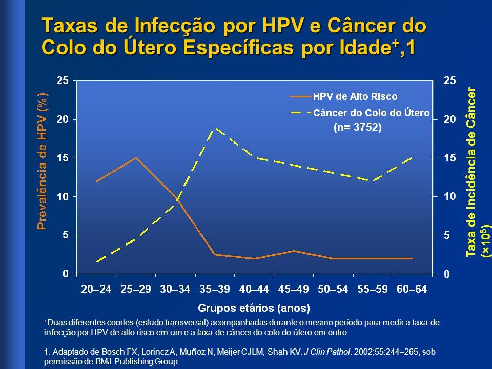 Taxas de Infecção por HPV e Câncer do Colo do Útero Específicas por Idade +,1 + Duas diferentes coortes (estudo transversal) acompanhadas durante o me