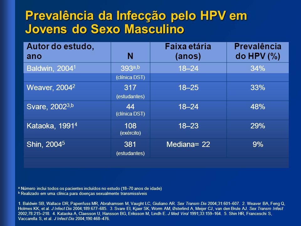 Desfecho Número de casos com a vacina (n= 276) Número de casos com placebo (n= 275) Eficácia da vacina (%) Intervalo de confiança de 95% Valor de P Infecção a HPV-6/11/16/18, NIC ou verruga genital4a4a 36 90 71–97<0,0001 Relacionada ao HPV-6013 100 68–100<0,0001 Relacionada ao HPV-1103 100 NE Relacionada ao HPV-163a3a 21 86 54–97<0,0001 Relacionada ao HPV-181a1a 9 89 21–1000,0103 Casos da vacina: – HPV-16: 3 casos positivos isolados na última consulta registrada – HPV-18: 1 caso de infecção persistente pelo HPV-18 detectado nos meses 12 e 18 apenas a Infecção= infecção persistente pelo HPV-6, 11, 16 ou 18: detecção de HPV relevante em amostras cervicais obtidas em >2 consultas consecutivas com 4 meses de intervalo ou detecção de HPV-6, 11, 16 ou 18 na última consulta registrada sem persistência confirmada.