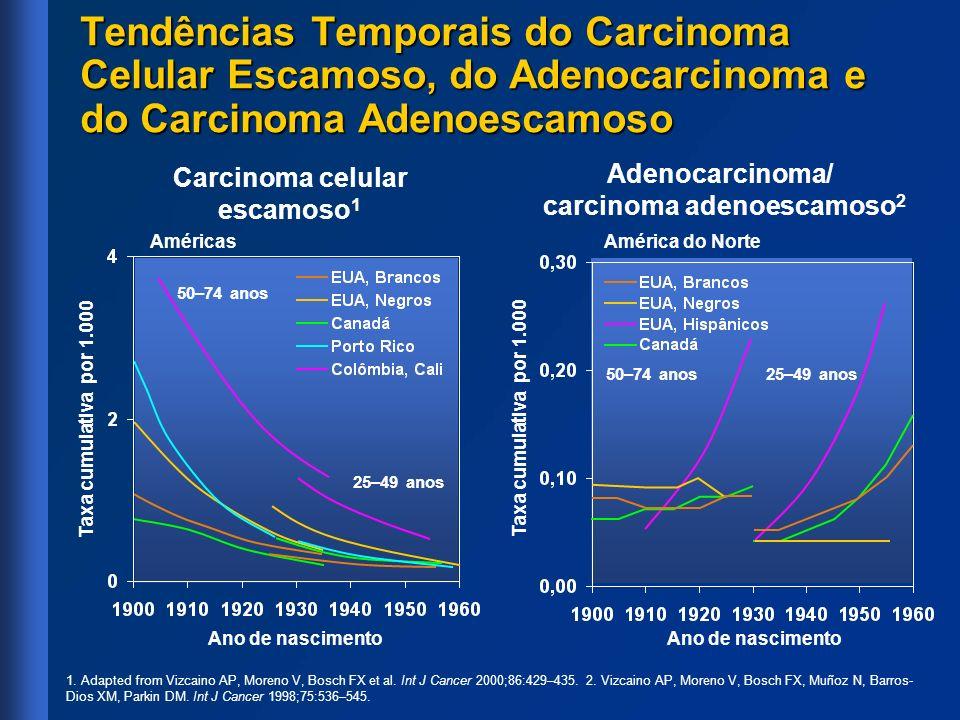 Tendências Temporais do Carcinoma Celular Escamoso, do Adenocarcinoma e do Carcinoma Adenoescamoso 1. Adapted from Vizcaino AP, Moreno V, Bosch FX et
