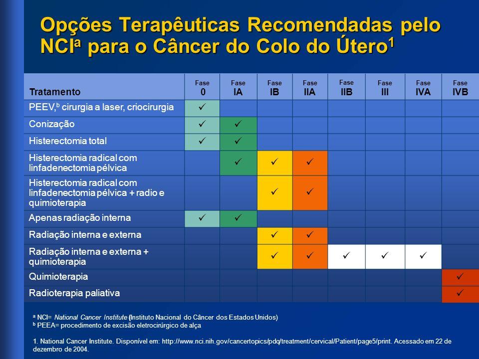 Opções Terapêuticas Recomendadas pelo NCI a para o Câncer do Colo do Útero 1 a NCI= National Cancer Institute (Instituto Nacional do Câncer dos Estado