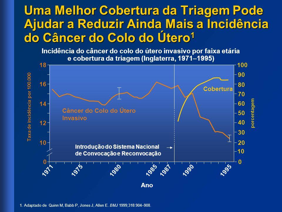Uma Melhor Cobertura da Triagem Pode Ajudar a Reduzir Ainda Mais a Incidência do Câncer do Colo do Útero 1 1. Adaptado de Quinn M, Babb P, Jones J, Al