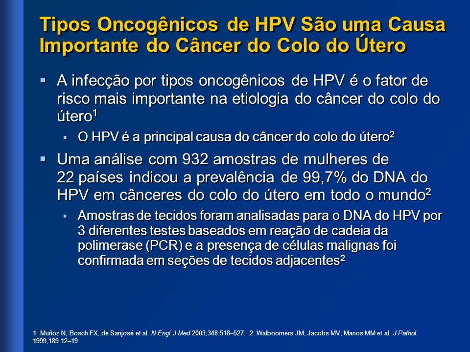 Métodos: Detecção do DNA do HPV em Esfregaços e Tecidos Amostragem Amostragem Esfregaços endo-ecto cervicais, esfregaços lábio/vulvo/períneo/perianais para coleta de material em cada consulta Esfregaços endo-ecto cervicais, esfregaços lábio/vulvo/períneo/perianais para coleta de material em cada consulta Teste do DNA do HPV também executado em amostras para biópsia das lesões detectadas: em secções de tecido fino em cortes adjacentes a secções usadas para análise histopatológica 1 Teste do DNA do HPV também executado em amostras para biópsia das lesões detectadas: em secções de tecido fino em cortes adjacentes a secções usadas para análise histopatológica 1 Detecção do HPV Detecção do HPV A Merck Sharp & Dohme desenvolveu ensaios multiplex de reação em cadeia pela polimerase (PCR + ) altamente sensíveis e específicos.