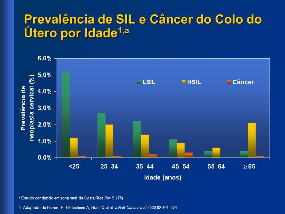 Prevalência de SIL e Câncer do Colo do Útero por Idade 1,a a Estudo conduzido em zona rural da Costa Rica (N= 9.175) 1. Adaptado de Herrero R, Hildesh