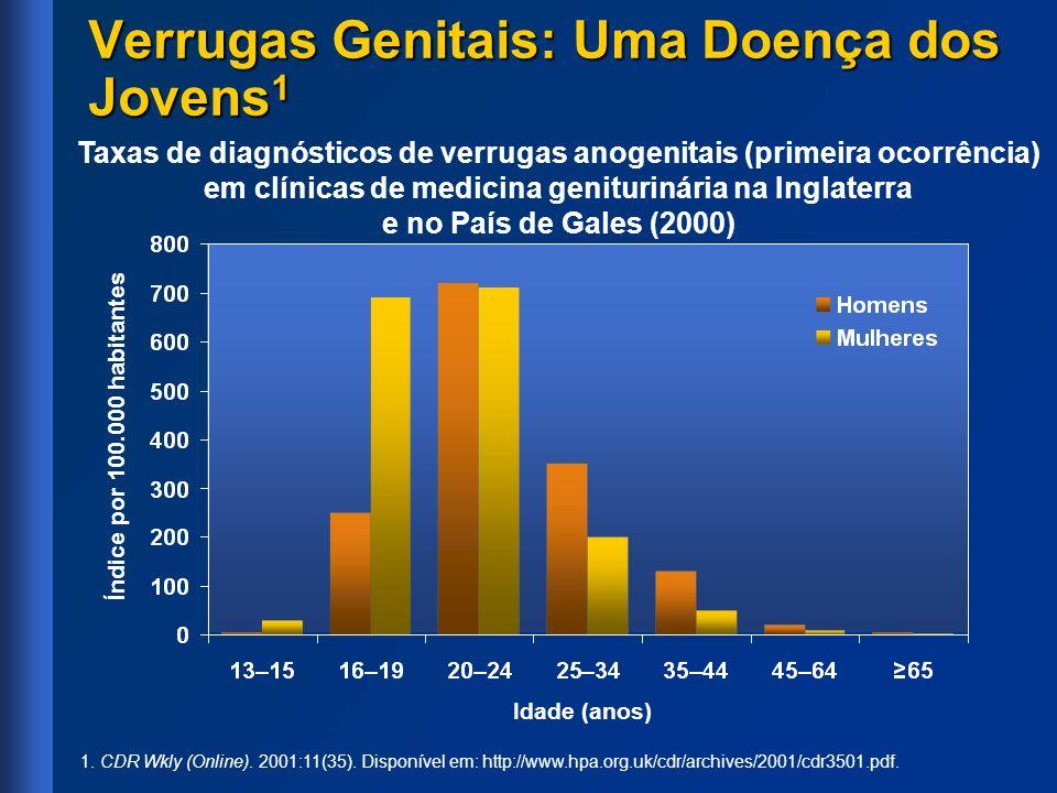 Verrugas Genitais: Uma Doença dos Jovens 1 Taxas de diagnósticos de verrugas anogenitais (primeira ocorrência) em clínicas de medicina geniturinária n