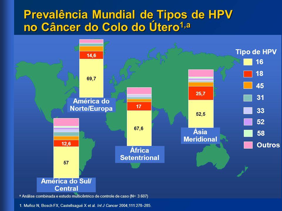 Desfecho Vacina quadrivalente contra HPV (n= 275) Placebo - L (n= 135) indivíduos com acompanhamento,n271134 Temperatura máxima (Oral), % <37,8 C ou normal 37,8 C e <38,9 C ou anormal 38,9 C e <39,9 C 39,9 C 90,4 9,2 0,4 0,0 94,0 6,0 0,0 Todos os indivíduos distribuídos de maneira randômica para vacina quadrivalente contra o HPV ou placebo correspondente Fase de Eficácia dos Estudos de Fase II da Vacina Quadrivalente Recombinante Contra Papilomavírus Humano (Tipos 6, 11, 16 e 18): Alteração de Temperatura (Dia 1 a 5 após Qualquer Vacina)