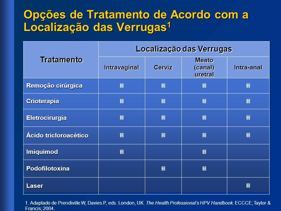 Tratamento Localização das Verrugas IntravaginalCerviz Meato (canal) uretral Intra-anal Remoção cirúrgica Crioterapia Eletrocirurgia Ácido tricloroacé