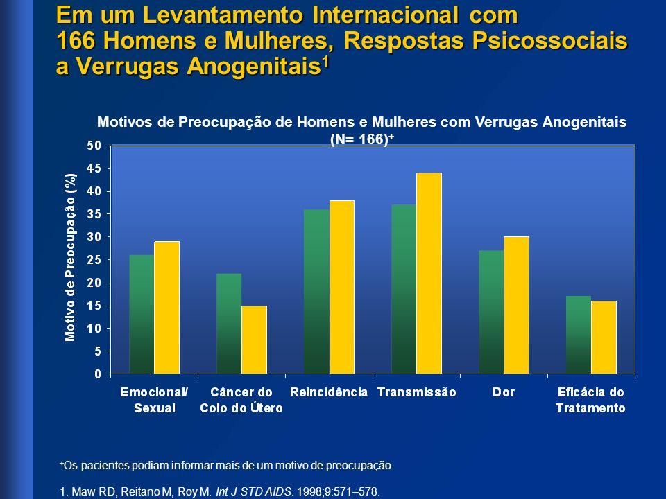 Em um Levantamento Internacional com 166 Homens e Mulheres, Respostas Psicossociais a Verrugas Anogenitais 1 Motivos de Preocupação de Homens e Mulher