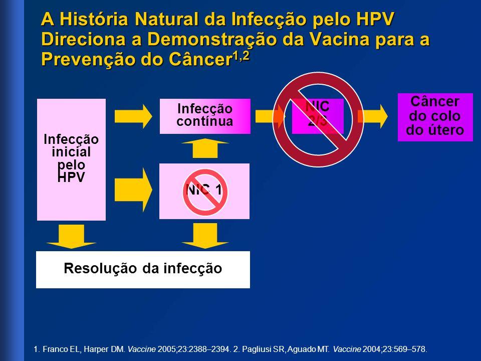 Infecção inicial pelo HPV Infecção contínua NIC 2/3 Câncer do colo do útero NIC 1 Resolução da infecção 1. Franco EL, Harper DM. Vaccine 2005;23:2388–