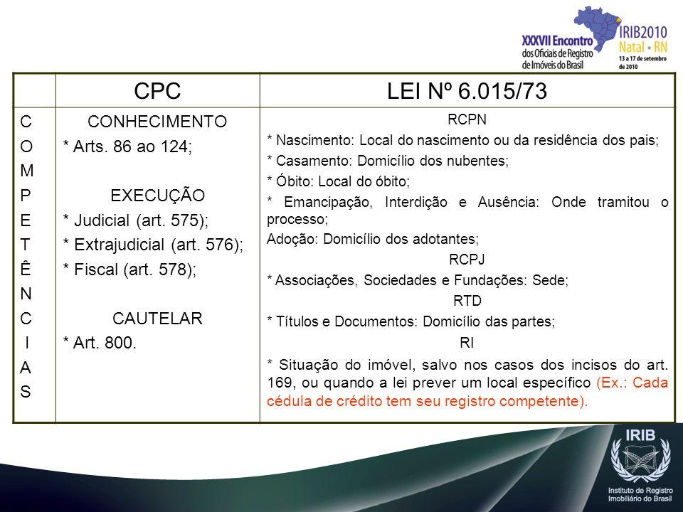 CPCLEI Nº 6.015/73 C O M P E T Ê N C I A S CONHECIMENTO * Arts. 86 ao 124; EXECUÇÃO * Judicial (art. 575); * Extrajudicial (art. 576); * Fiscal (art.