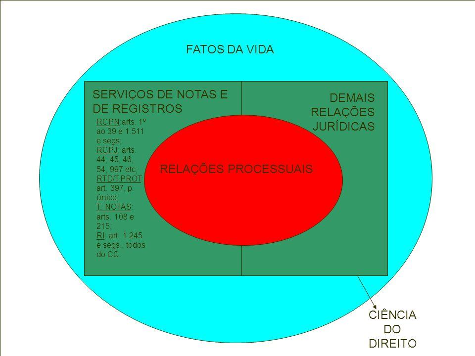 FATOS DA VIDA RELAÇÕES PROCESSUAIS SERVIÇOS DE NOTAS E DE REGISTROS RCPN:arts. 1º ao 39 e 1.511 e segs; RCPJ: arts. 44, 45, 46, 54, 997 etc; RTD/T.PRO