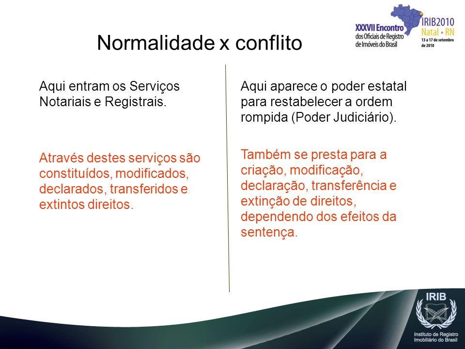 Normalidade x conflito Aqui entram os Serviços Notariais e Registrais. Através destes serviços são constituídos, modificados, declarados, transferidos