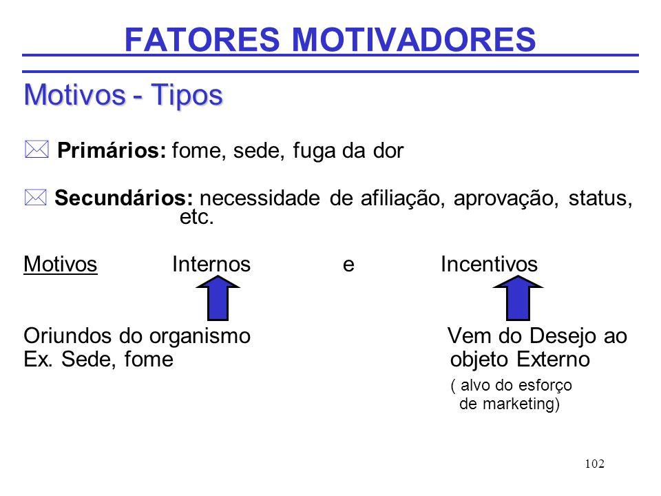 102 FATORES MOTIVADORES Motivos - Tipos * Primários: fome, sede, fuga da dor * Secundários: necessidade de afiliação, aprovação, status, etc. Motivos