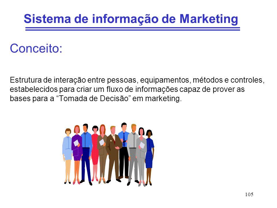 105 Sistema de informação de Marketing Conceito: Estrutura de interação entre pessoas, equipamentos, métodos e controles, estabelecidos para criar um