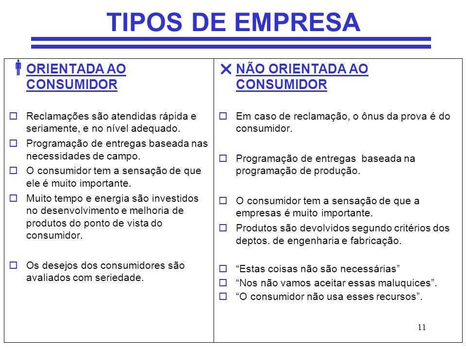11 TIPOS DE EMPRESA ORIENTADA AO CONSUMIDOR oReclamações são atendidas rápida e seriamente, e no nível adequado. oProgramação de entregas baseada nas
