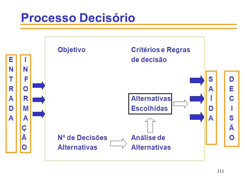 111 Processo Decisório ObjetivoCritérios e Regras E I de decisão N T F SD R O AE A RAlternativas ÍC D MEscolhidas D I A A AS ÇÃ ÃNº de DecisõesAnálise