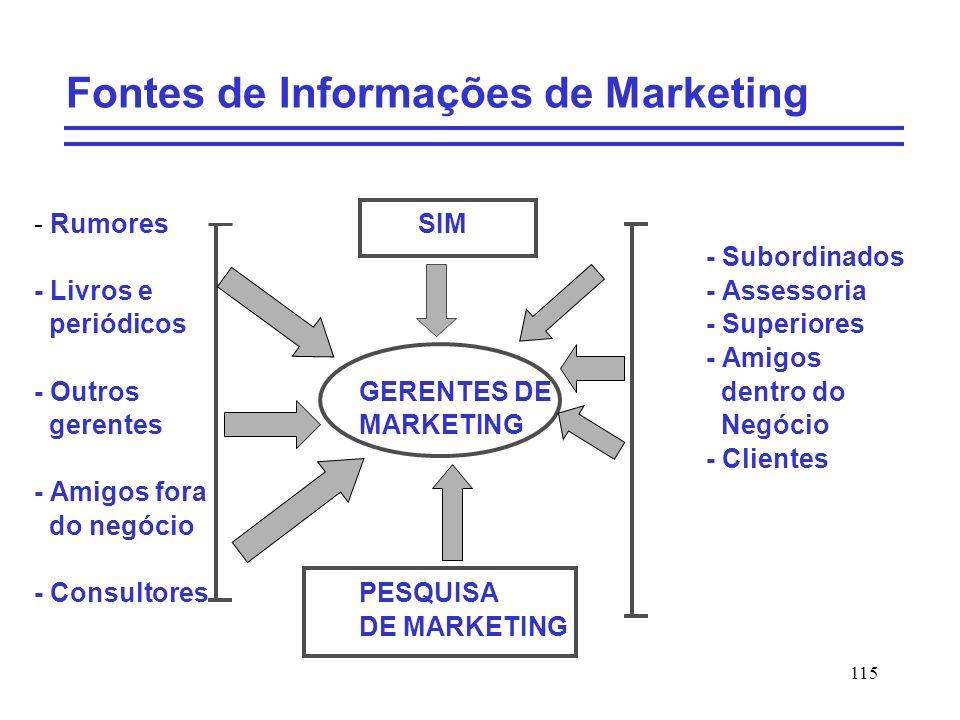 115 Fontes de Informações de Marketing - RumoresSIM - Subordinados - Livros e- Assessoria periódicos- Superiores - Amigos - Outros GERENTES DE dentro