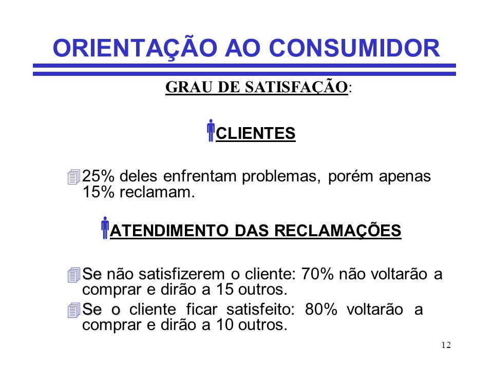 12 ORIENTAÇÃO AO CONSUMIDOR CLIENTES 425% deles enfrentam problemas, porém apenas 15% reclamam. ATENDIMENTO DAS RECLAMAÇÕES 4Se 4Se não satisfizerem o