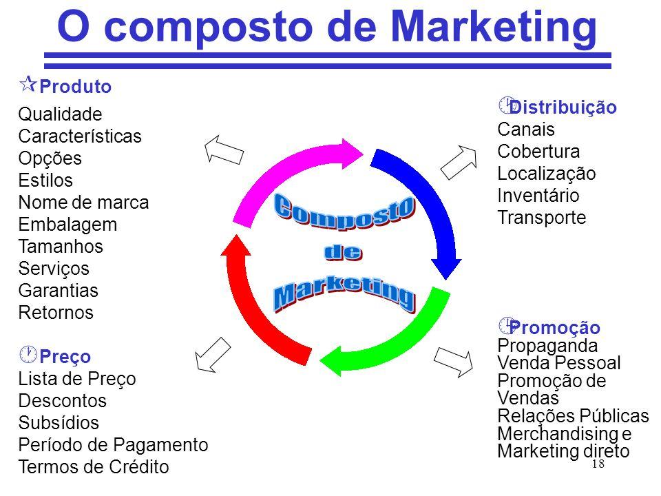 18 O composto de Marketing ¶ Produto Qualidade Características Opções Estilos Nome de marca Embalagem Tamanhos Serviços Garantias Retornos Preço Lista