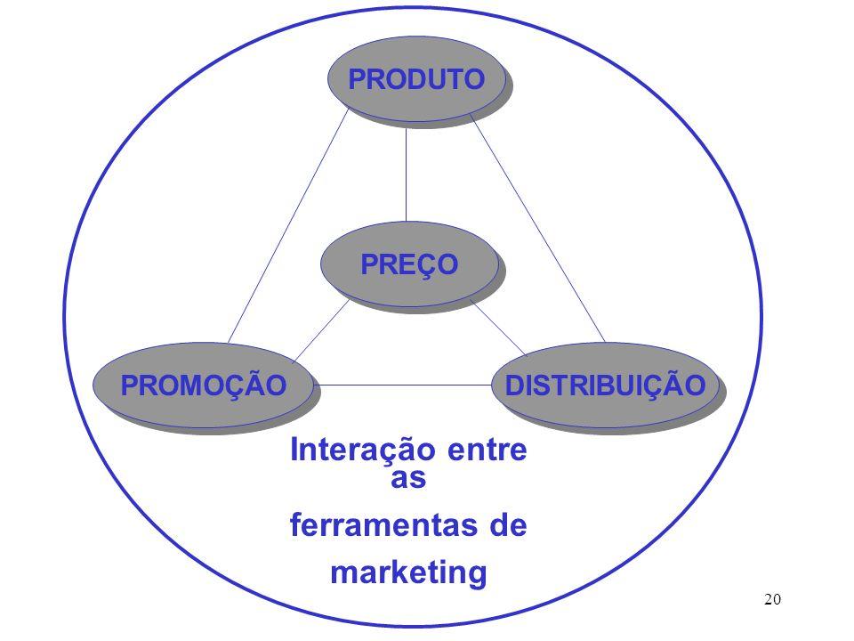 20 PRODUTO DISTRIBUIÇÃO PROMOÇÃO PREÇO Interação entre as ferramentas de marketing