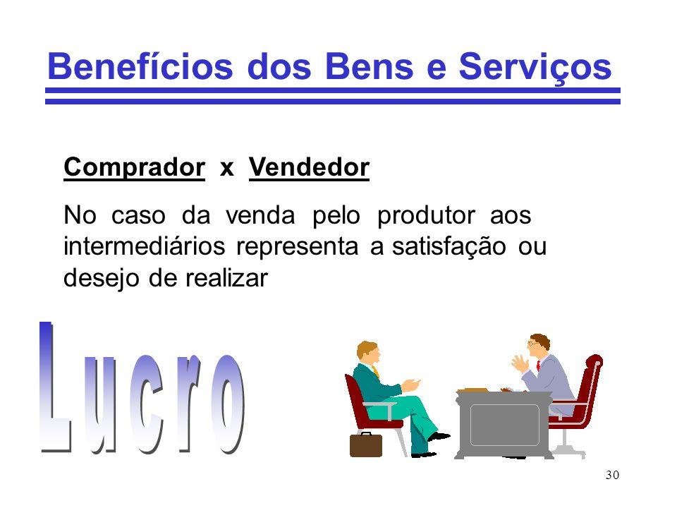30 Benefícios dos Bens e Serviços Comprador x Vendedor No caso da venda pelo produtor aos intermediários representa a satisfação ou desejo de realizar