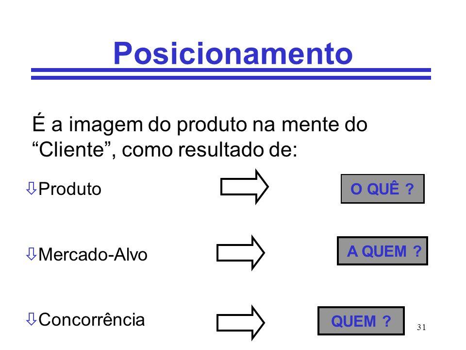 31 Posicionamento É a imagem do produto na mente do Cliente, como resultado de: ò Produto ò Mercado-Alvo ò Concorrência A QUEM ? QUEM ? O QUÊ ?