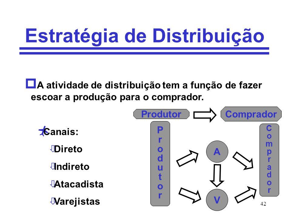 42 Estratégia de Distribuição p A atividade de distribuição tem a função de fazer escoar a produção para o comprador. Canais: òDireto òIndireto òAtaca