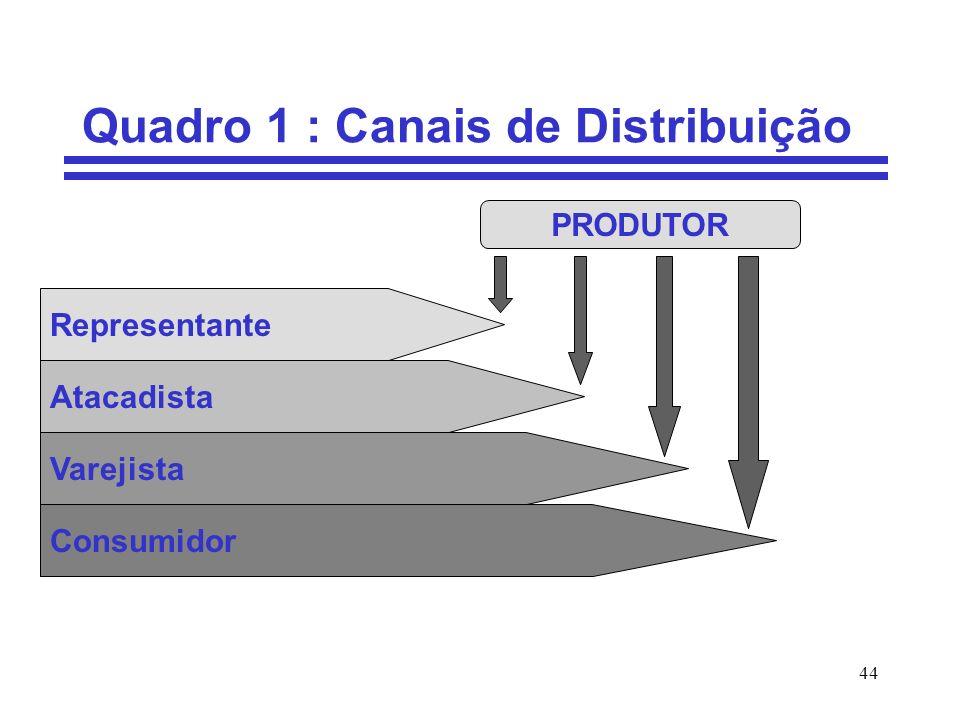 44 Quadro 1 : Canais de Distribuição Representante Atacadista Varejista Consumidor PRODUTOR