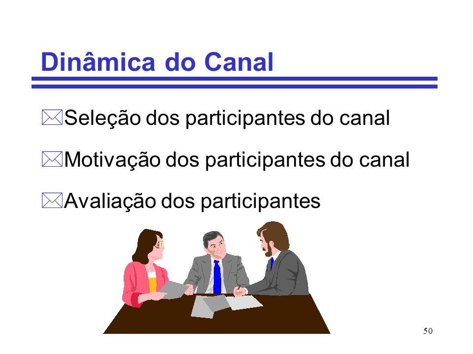 50 Dinâmica do Canal *Seleção dos participantes do canal *Motivação dos participantes do canal *Avaliação dos participantes