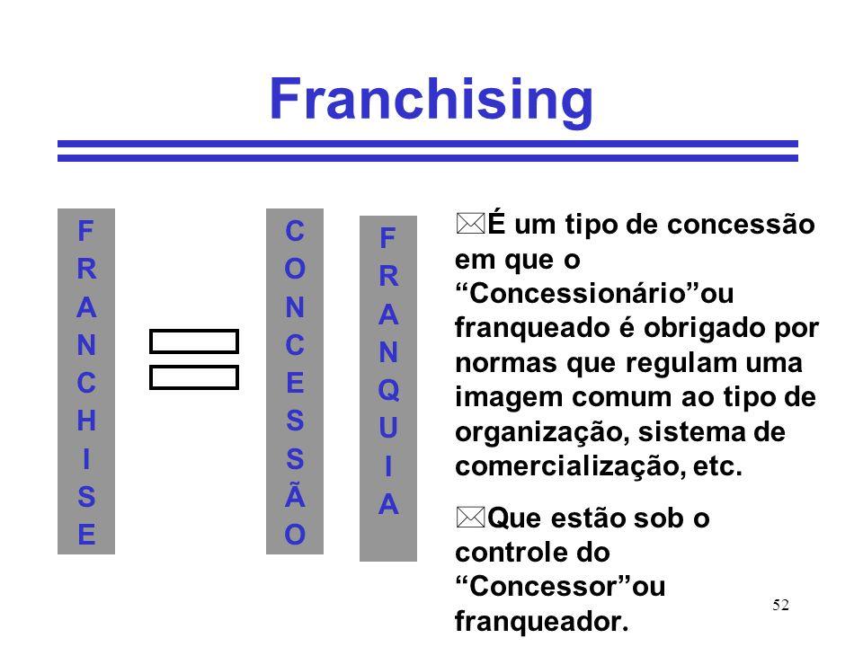 52 Franchising FRANCHISEFRANCHISE CONCESSÃOCONCESSÃO FRANQUIAFRANQUIA *É um tipo de concessão em que o Concessionárioou franqueado é obrigado por norm