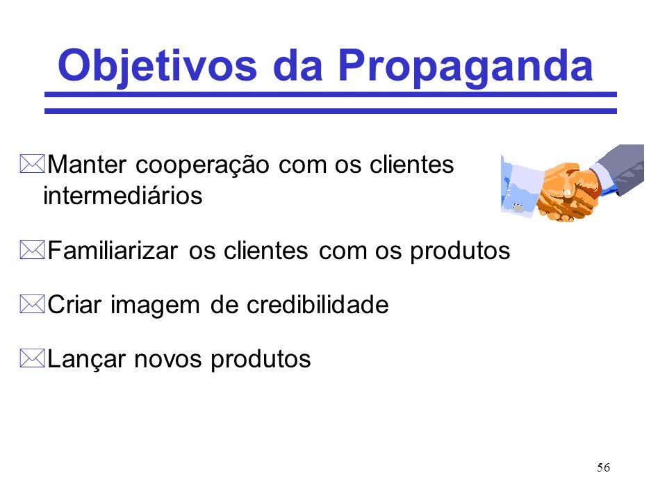56 Objetivos da Propaganda *Manter cooperação com os clientes intermediários *Familiarizar os clientes com os produtos *Criar imagem de credibilidade