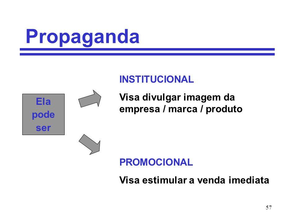 57 Propaganda Ela pode ser INSTITUCIONAL Visa divulgar imagem da empresa / marca / produto PROMOCIONAL Visa estimular a venda imediata