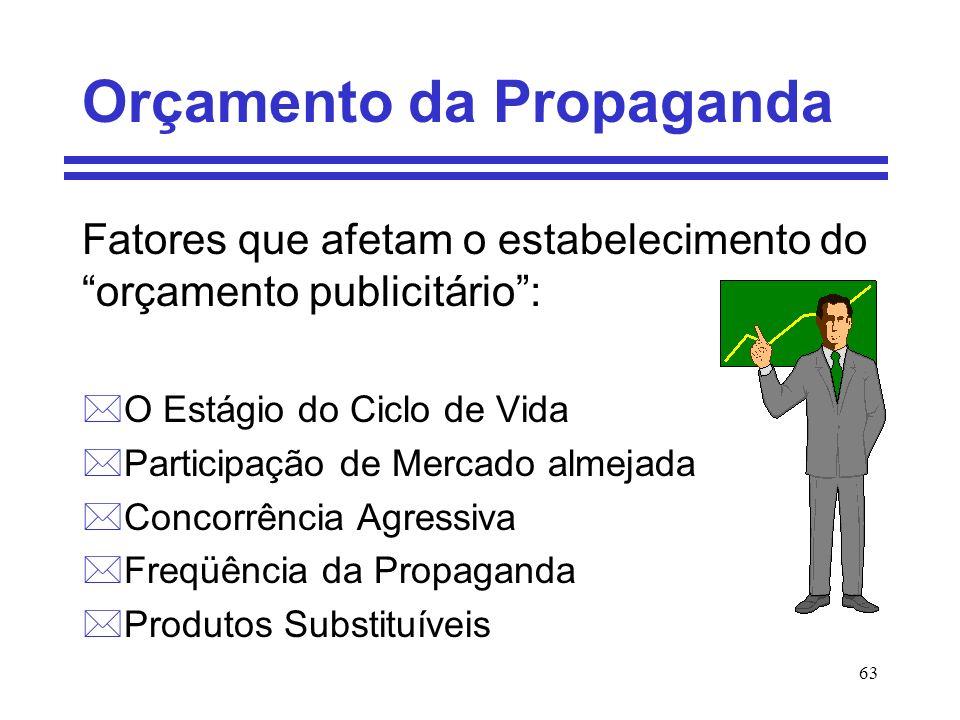 63 Orçamento da Propaganda Fatores que afetam o estabelecimento do orçamento publicitário: *O Estágio do Ciclo de Vida *Participação de Mercado almeja