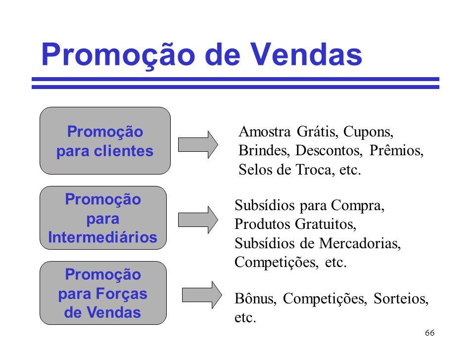 66 Promoção de Vendas Promoção para clientes Promoção para Intermediários Promoção para Forças de Vendas Amostra Grátis, Cupons, Brindes, Descontos, P