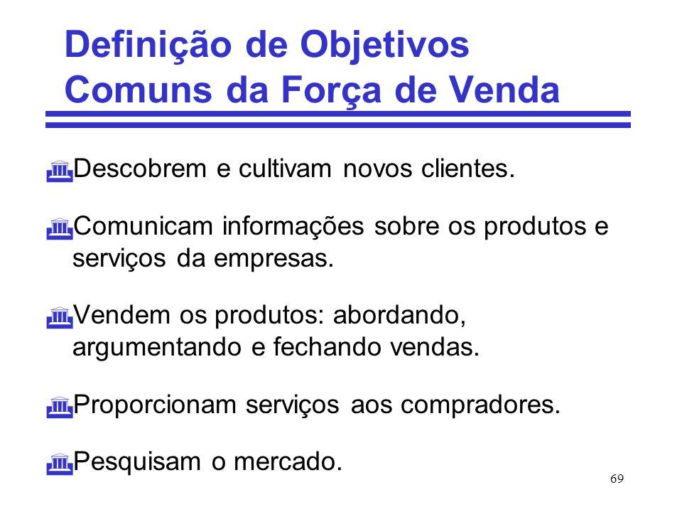 69 Definição de Objetivos Comuns da Força de Venda Descobrem e cultivam novos clientes. Comunicam informações sobre os produtos e serviços da empresas