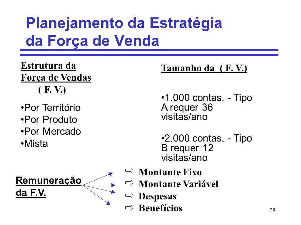 78 Planejamento da Estratégia da Força de Venda Estrutura da Força de Vendas ( F. V.) Por Território Por Produto Por Mercado Mista Tamanho da ( F. V.)
