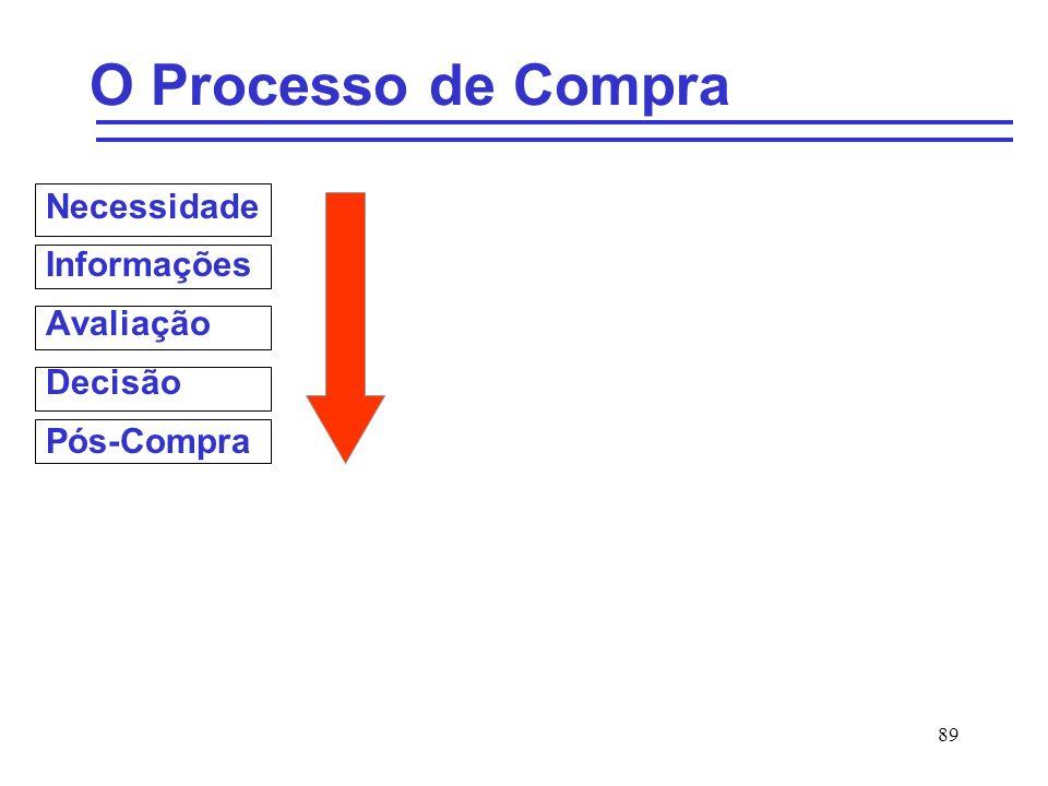 89 O Processo de Compra Necessidade Informações Avaliação Decisão Pós-Compra